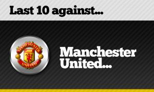 Sepuluh laga terakhir Liverpool lawan Manchester United