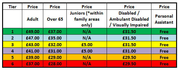 Premier League Ticket Prices: CATEGORY C GAMES